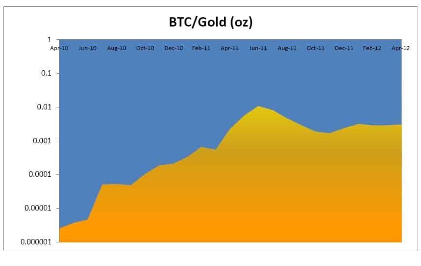 Bitcoin: Gold 2.0