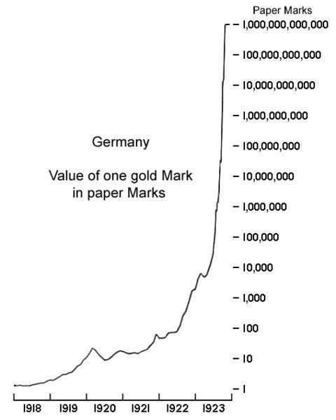 Hyperinflation-Weimar-Republic