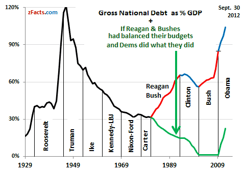 Indebted to the Lies of Debt