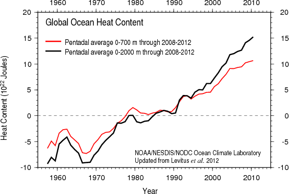 Global Warming Is Accelerating