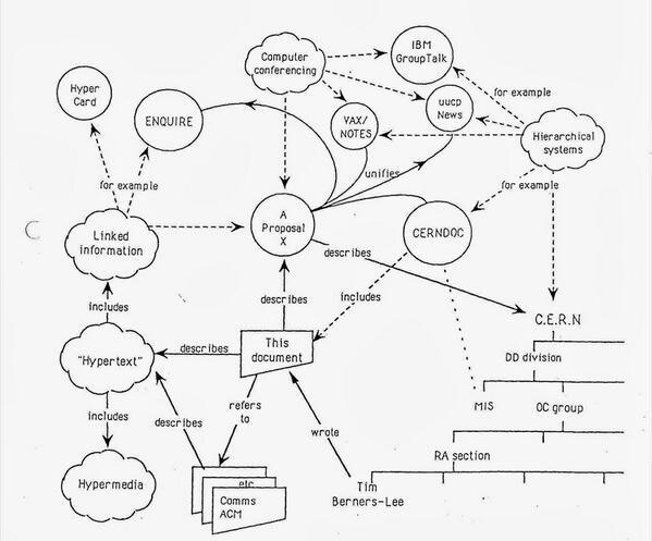 CERN Inventing World Wide Web, 1989.