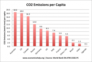 CO2 list-countries-co2-per-capita