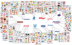 Big Corporations Have An OVERWHELMING Amount Of Power Over Our Food Supply