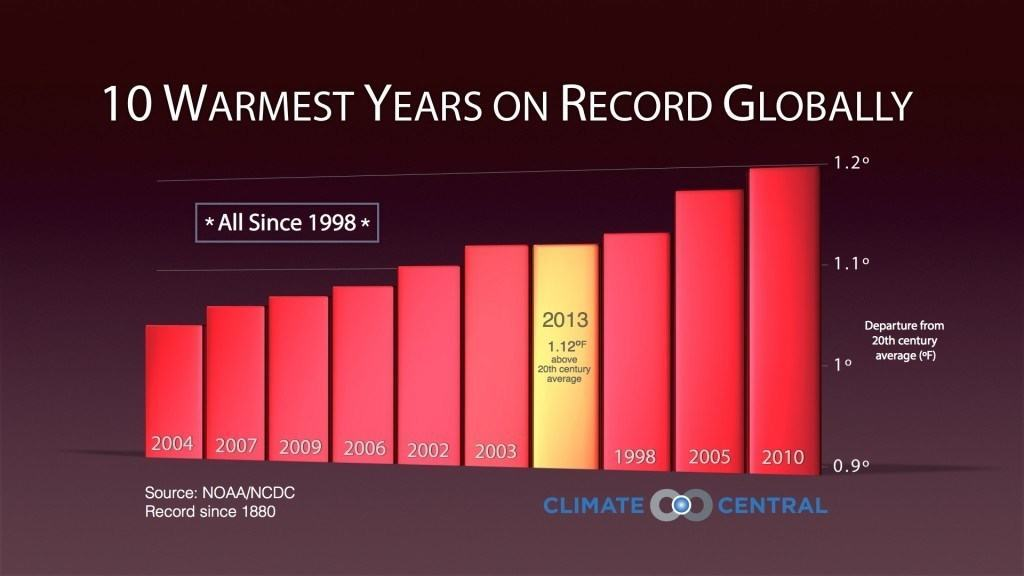 2014 Warmest Year? Satan Loves It