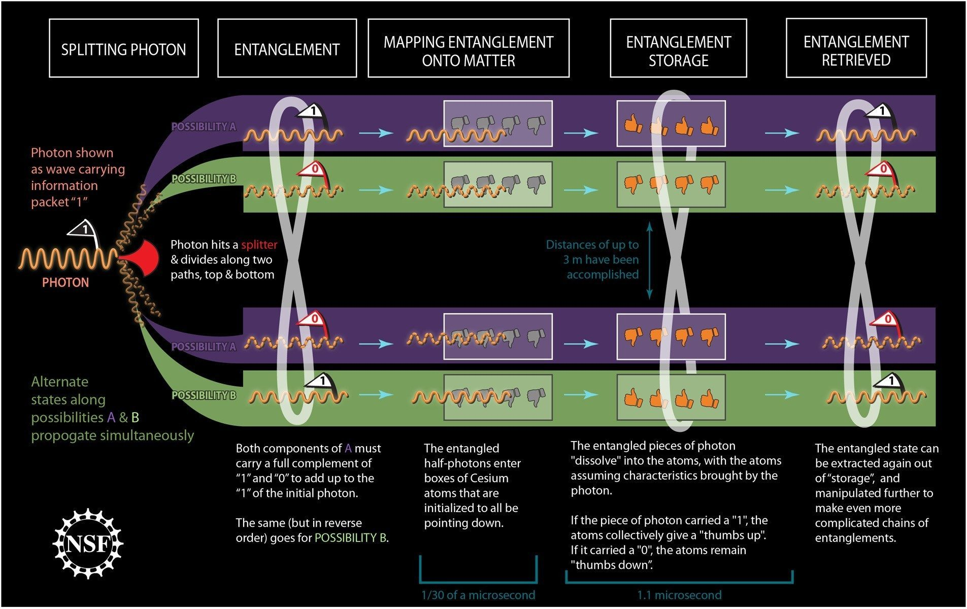 QUANTUM ENTANGLEMENT: Nature's Faster Than Light Architecture