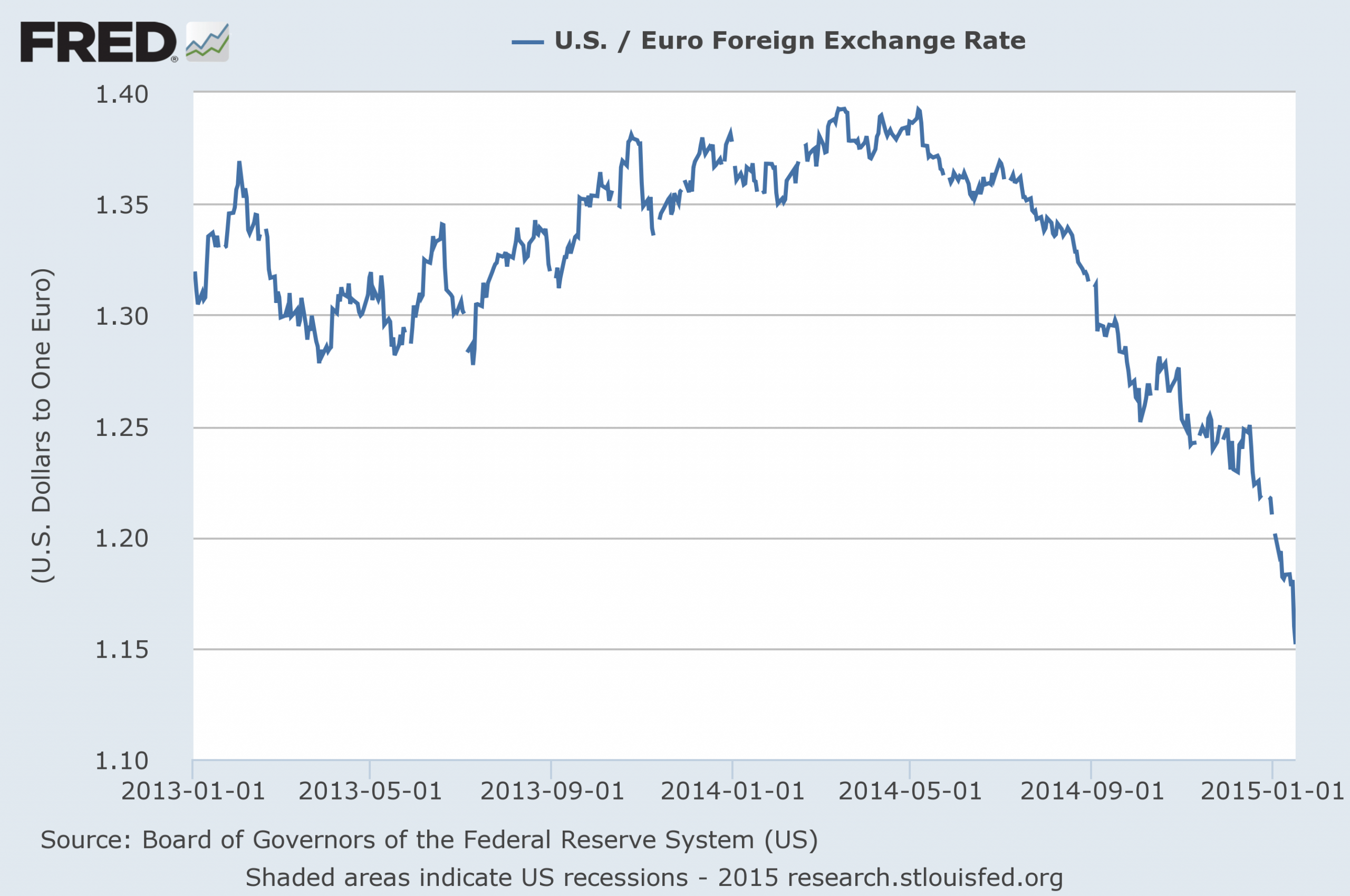 The-Euro-Is-Collapsing