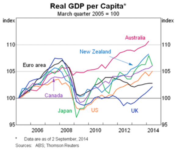 Europe Is Recovering Worse In the 2010s Than In The 1930s