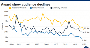 This chart shows that Hollywood's biggest night is getting smaller, and it's not alone