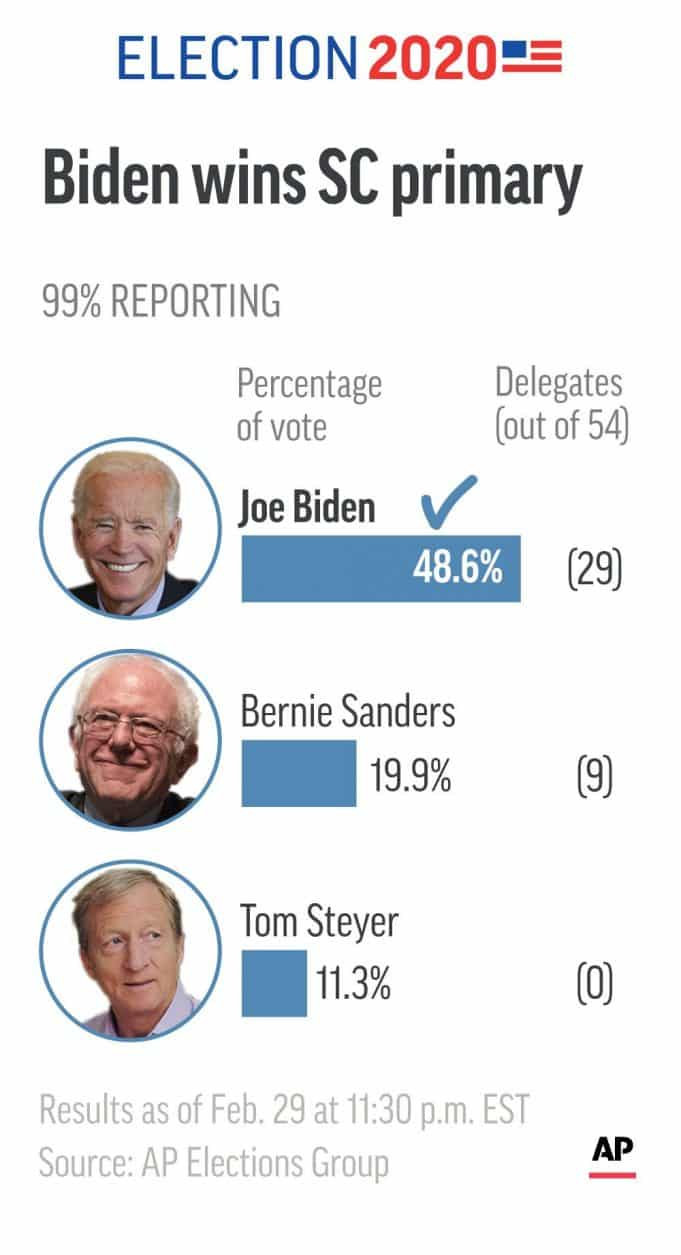 Biden wins South Carolina, aims for Super Tuesday momentum