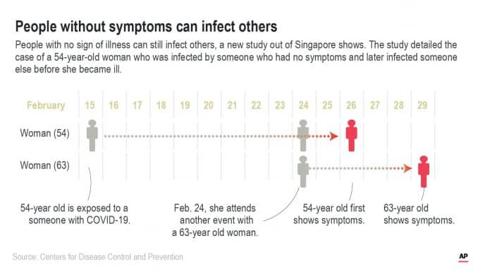 More evidence indicates healthy people can spread virus