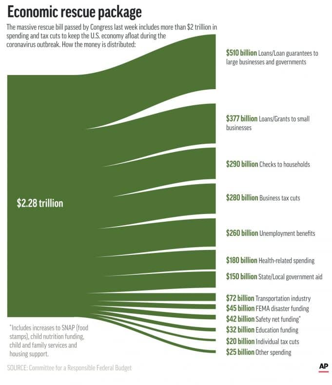 Apply here: How to spend $2.2 Trillion _ and rescue economy