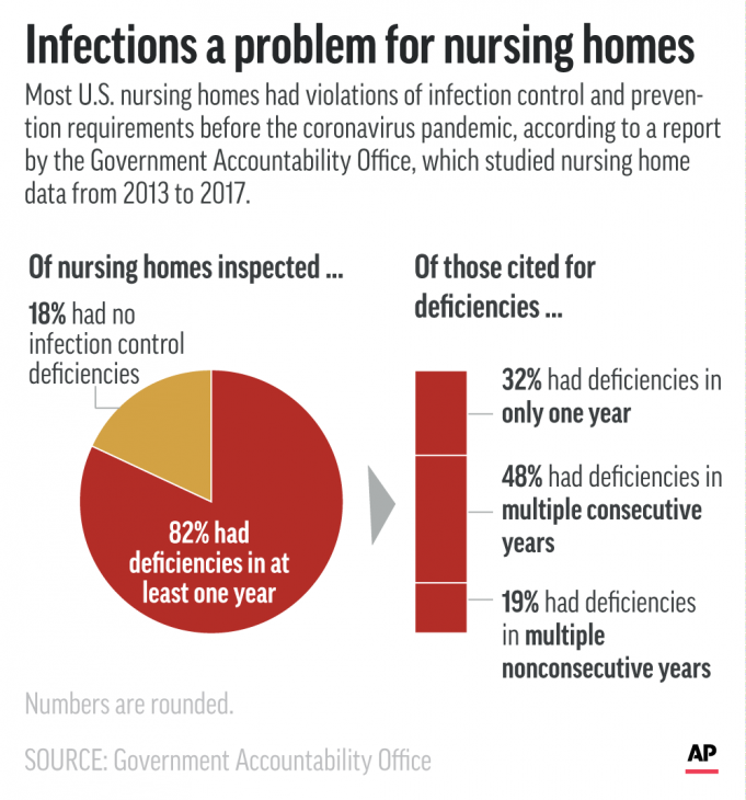 Watchdog cites continual an infection lapses in nursing properties