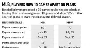 Players at 70 games, MLB at 60, Manfred says deadline near